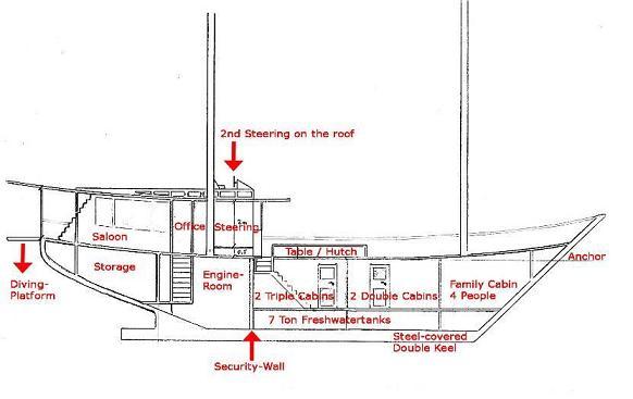Дайвинг сафари Индонезия план яхты Moana